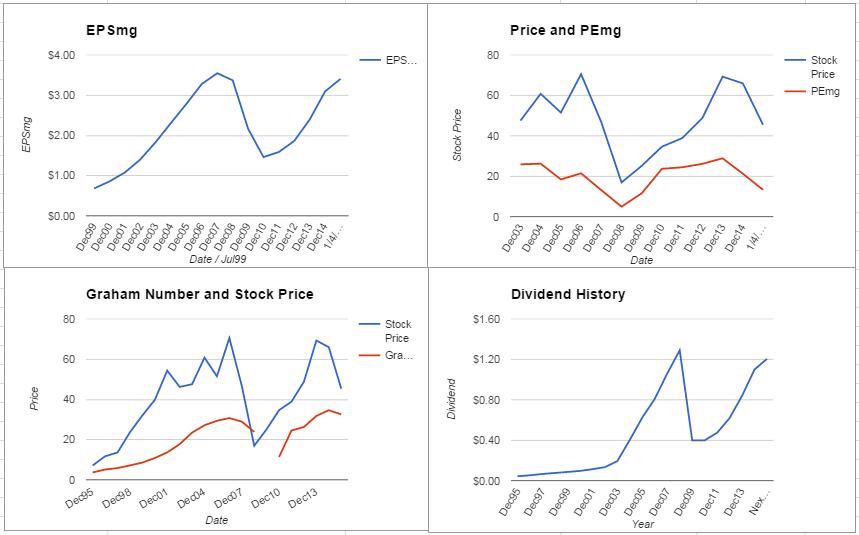HOG Charts January 2016