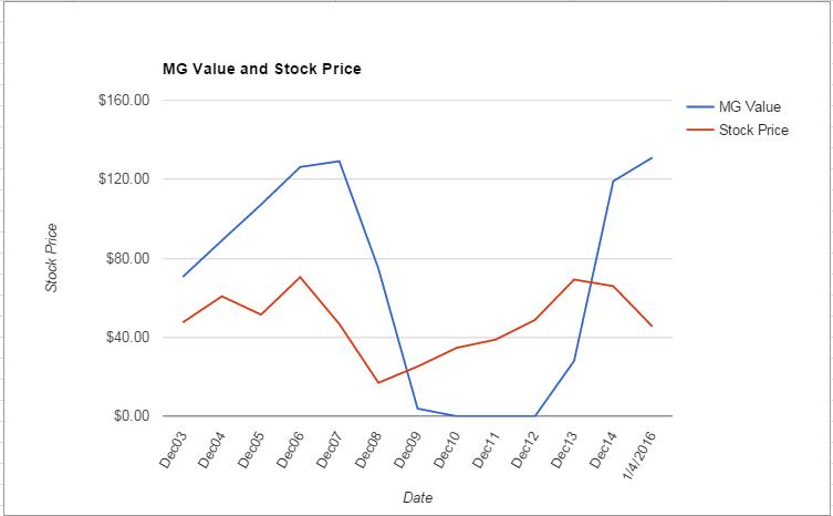 HOG value Chart January 2016