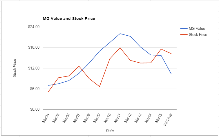 INFY value Chart January 2016