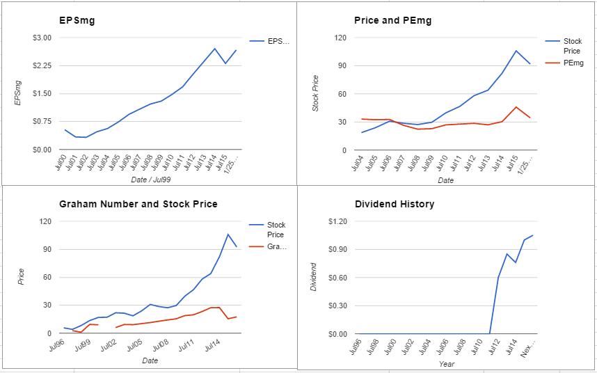 INTC charts January 2016