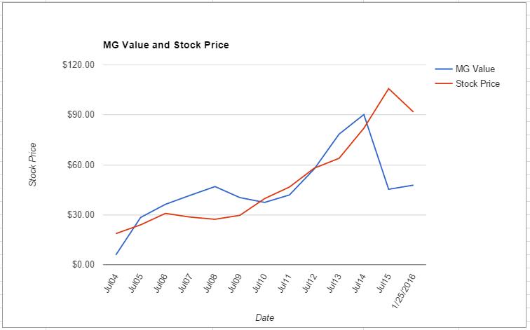 INTC value chart January 2016