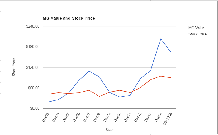 ITW value Chart January 2016