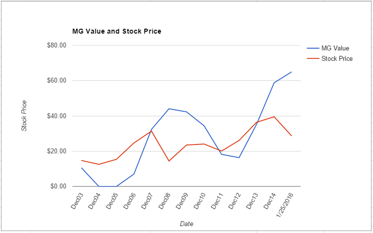 IVZ value chart January 2016