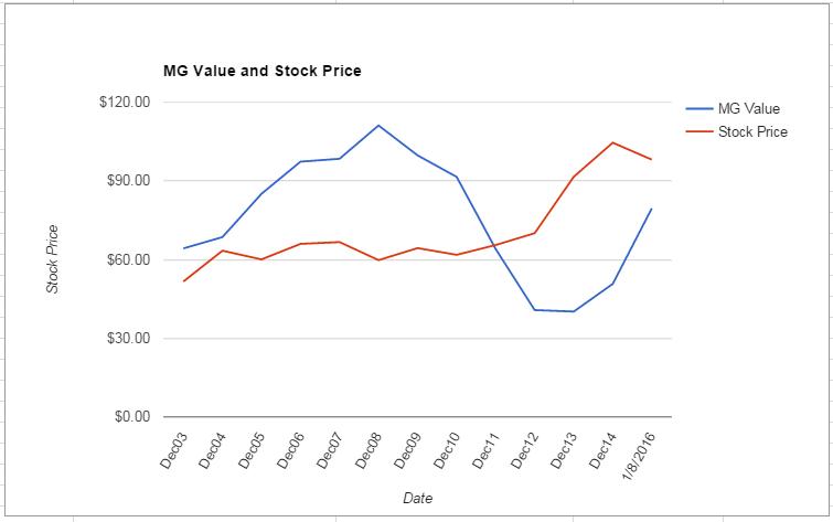JNJ value Chart January 2016