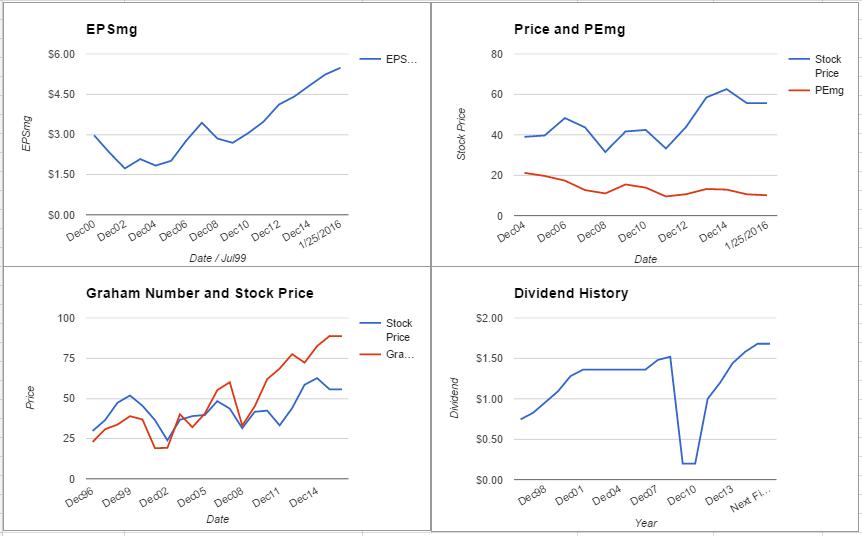 JPM charts January 2016