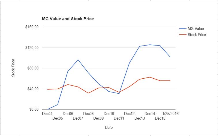JPM value chart January 2016