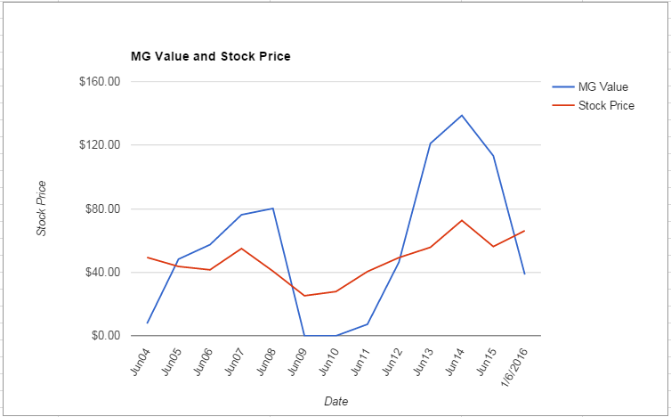 KLAC value Chart January 2016