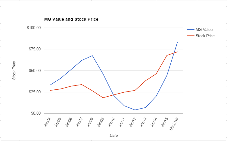LOW value Chart January 2016