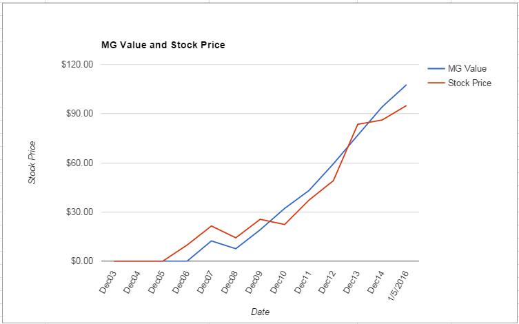 MA value Chart January 2016