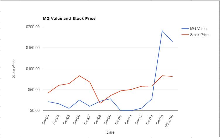 MAC value Chart January 2016