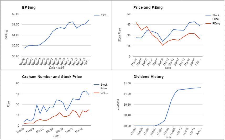 MCHP charts January 2016