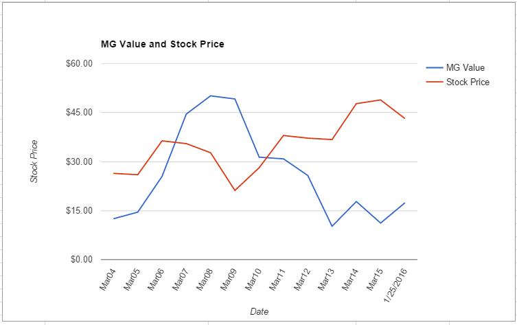 MCHP value chart January 2016