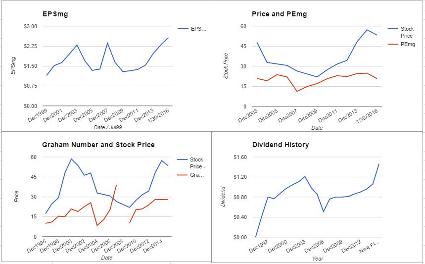 MMC charts January 2016