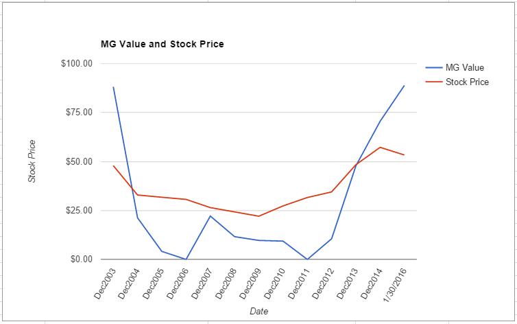 MMC value chart January 2016