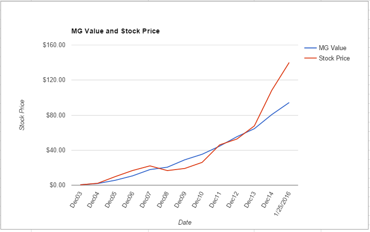 MNST value chart January 2016