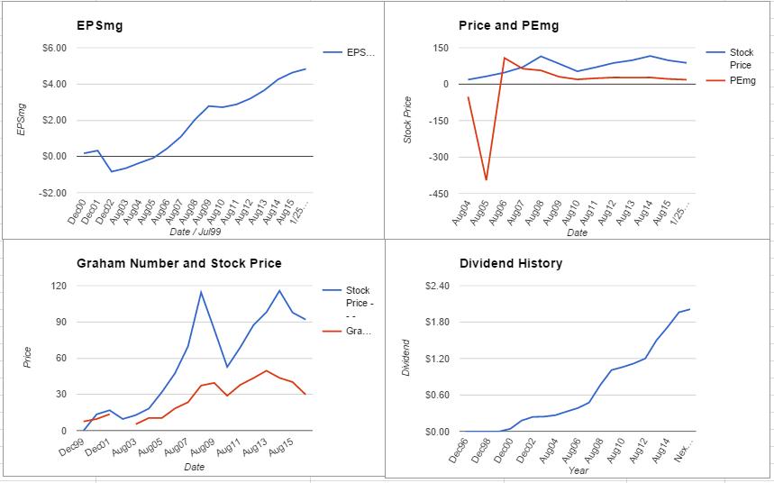 MON charts January 2016