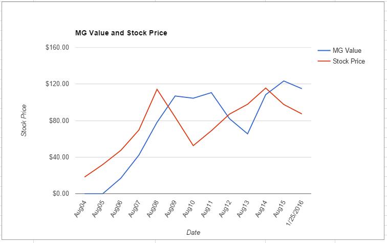 MON value chart January 2016