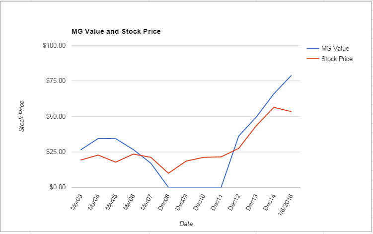 MYL value Chart January 2016