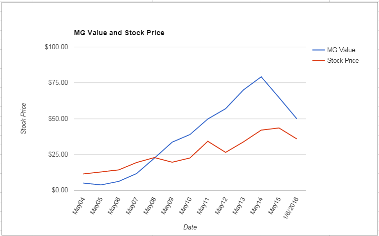 ORCL value Chart January 2016