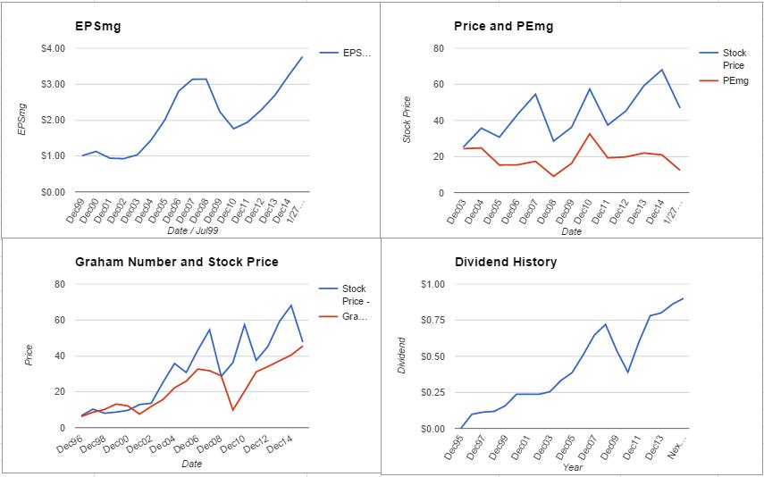 PCAR charts January 2016
