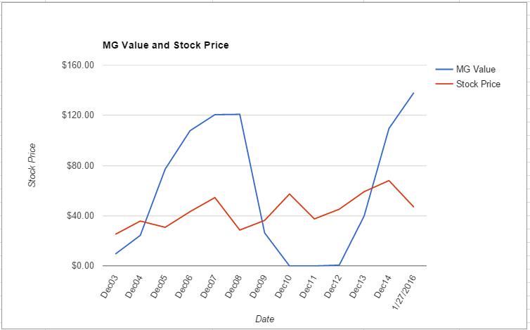 PCAR value chart January 2016