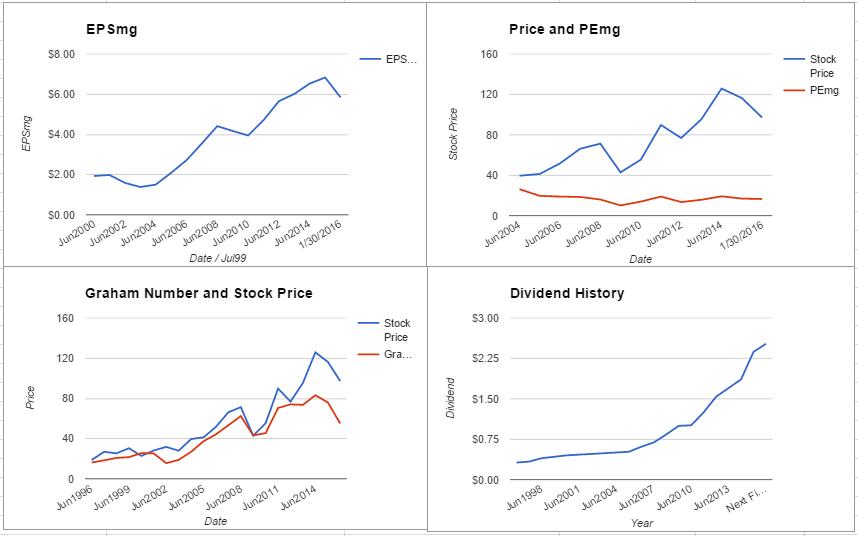 PH charts January 2016