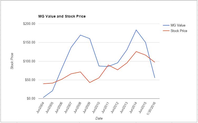 PH value chart January 2016