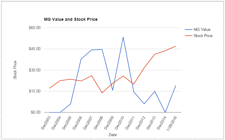 PKI value Chart January 2016