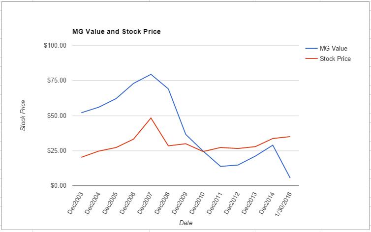 PPL value chart January 2016