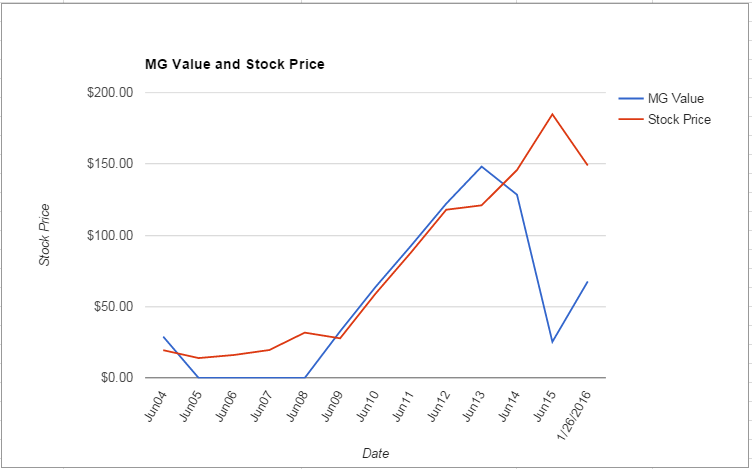 PRGO value Chart January 2016