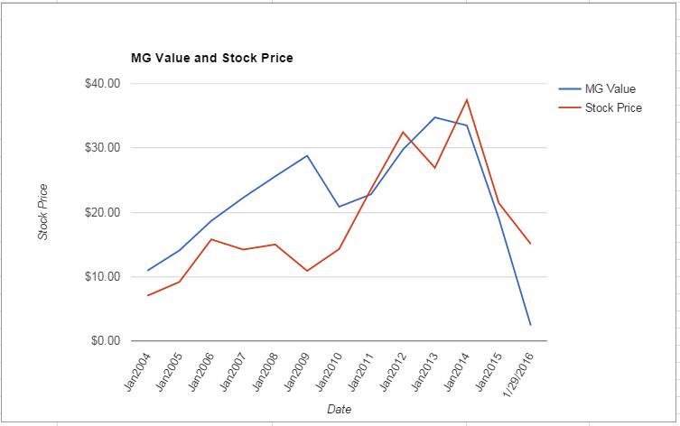 RAVN value Chart January 2016