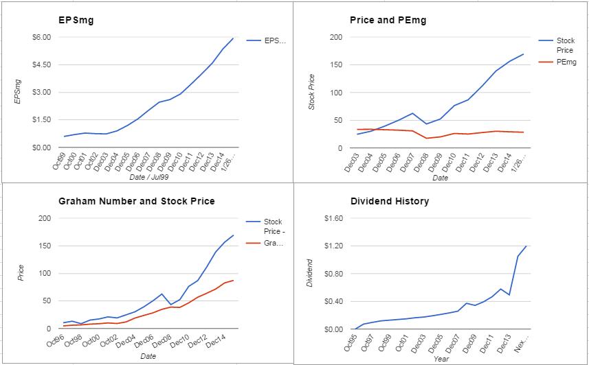 ROP Charts January 2016