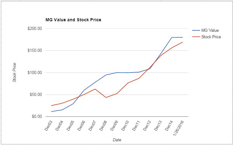 ROP value Chart January 2016