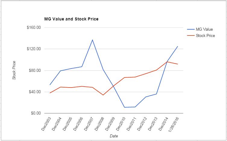 SWK value Chart January 2016