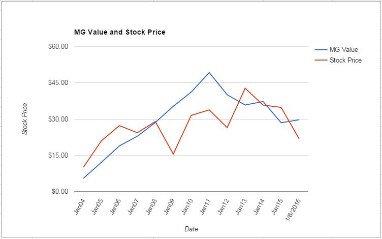 URBN value Chart January 2016