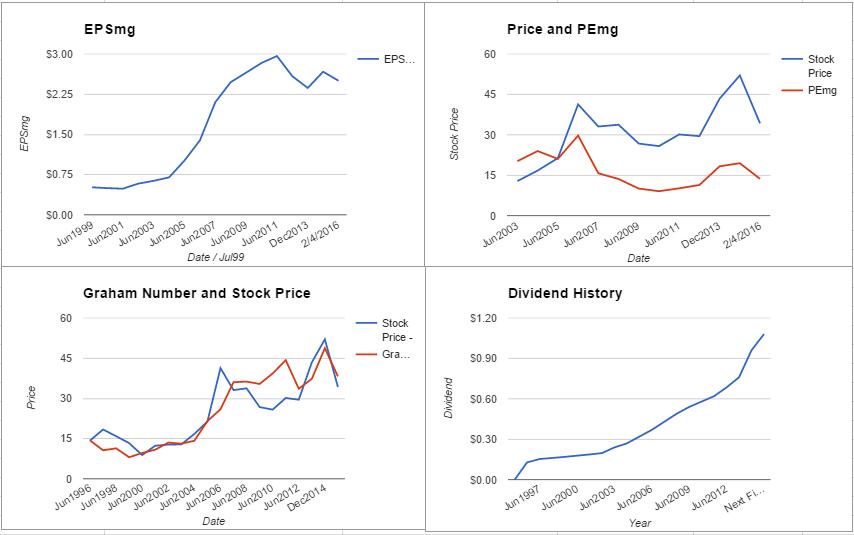 ADM charts February 2016
