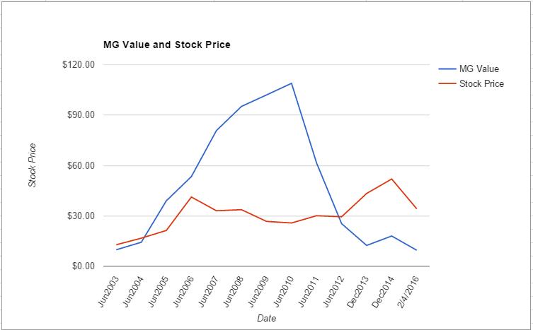 ADM value chart February 2016
