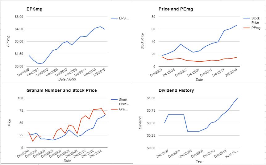 AFG charts February 2016