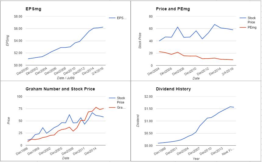 AFL charts February 2016