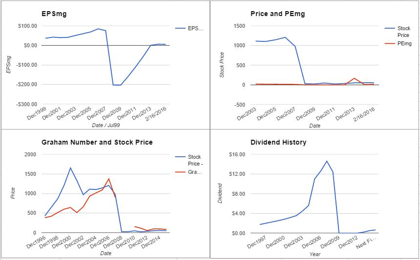 AIG charts February 2016
