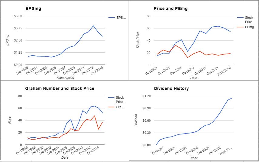 ALB charts February 2016