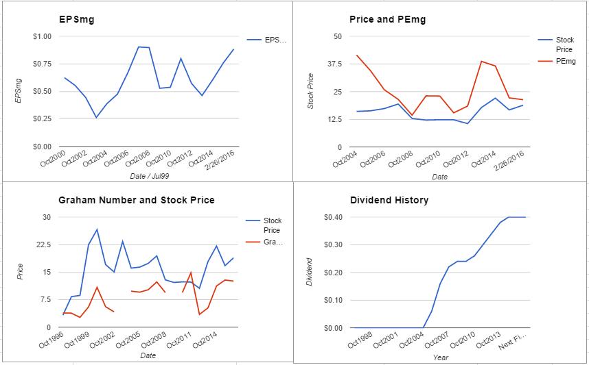 AMAT charts February 2016