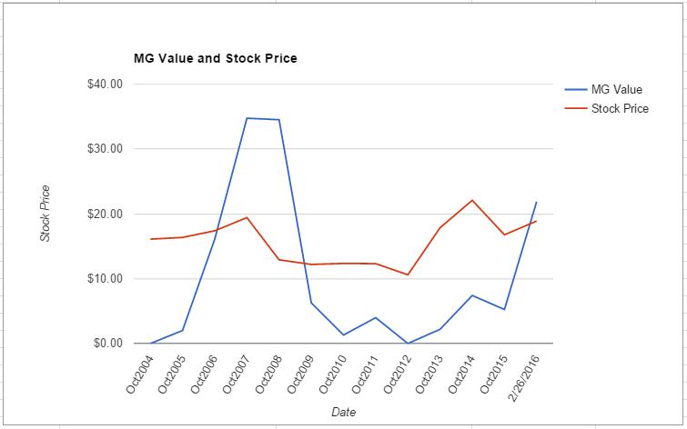 AMAT value chart February 2016