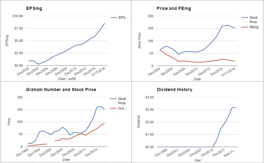 AMGN charts February 2016