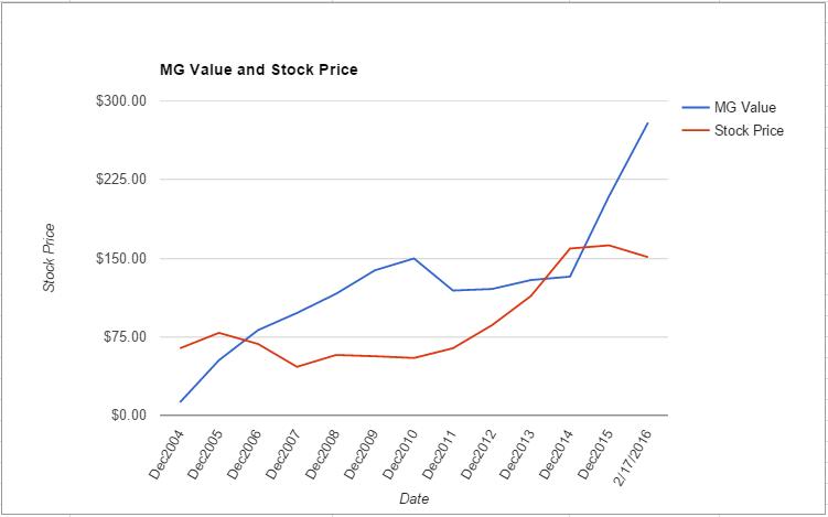 AMGN value chart February 2016