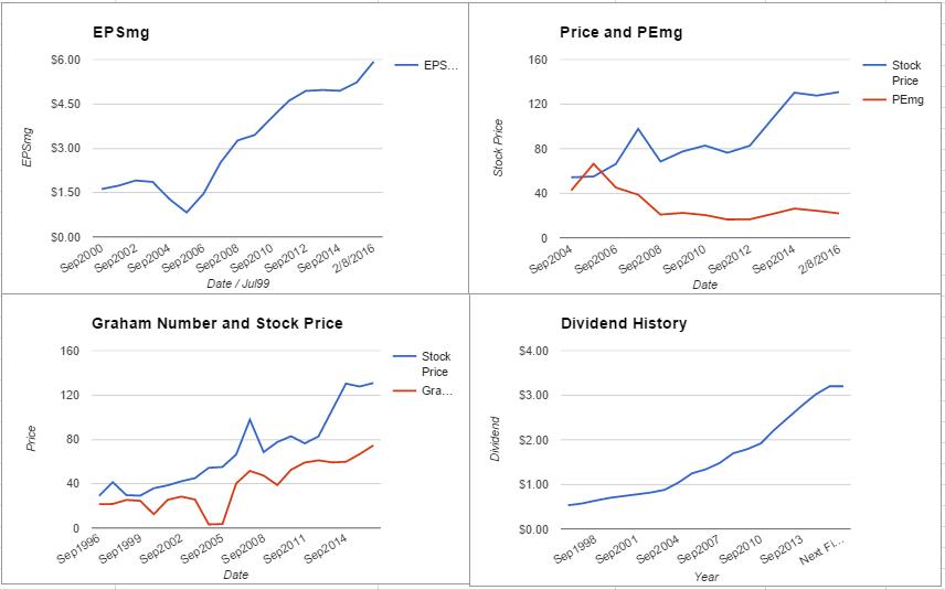 APD charts February 2016