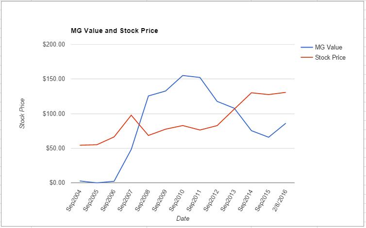 APD value chart February 2016