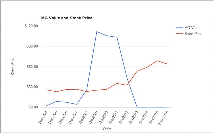 BMY value chart February 2016