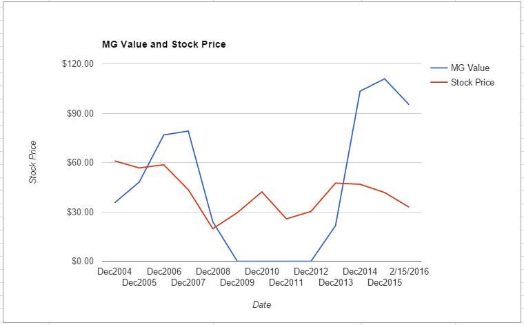 CMA value chart February 2016