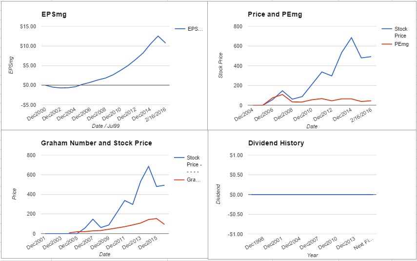 CMG charts February 2016